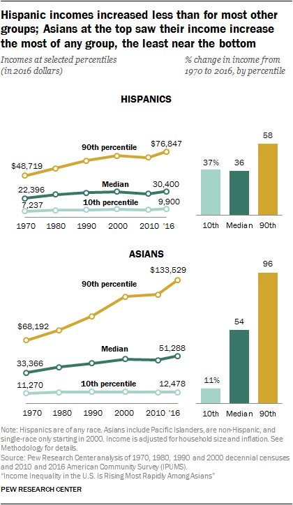 Hispanic incomes increased less than for most other groups; Asians at the top saw their income increase the most of any group, the least near the bottom