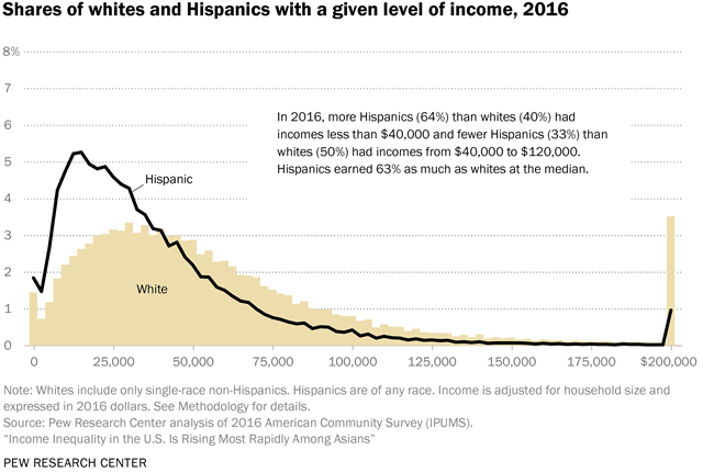 Share of whites and Hispanics with a given level of income, 2016