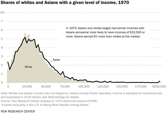 Share of whites and Asians with a given level of income, 1970