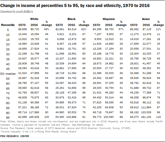 Change in income at percentiles 5 to 95, by race and ethnicity, 1970 to 2016