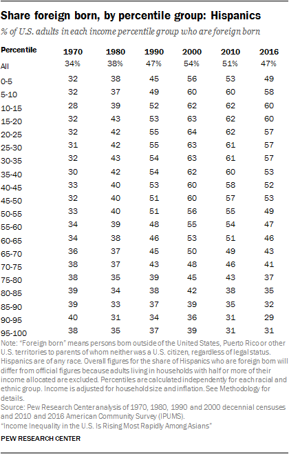 Share foreign born, by percentile group: Hispanics