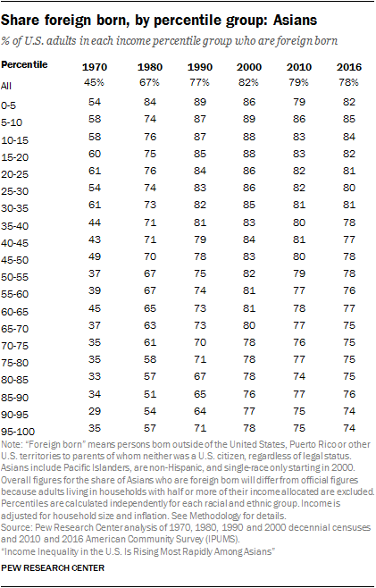 Share foreign born, by percentile group: Asians