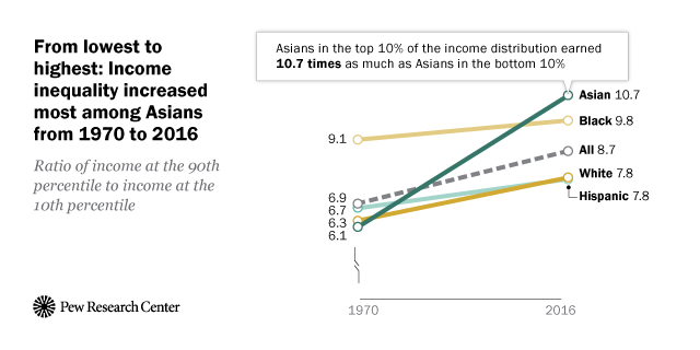 www.pewresearch.org: Income Inequality in the U.S. Is Rising Most Rapidly Among Asians