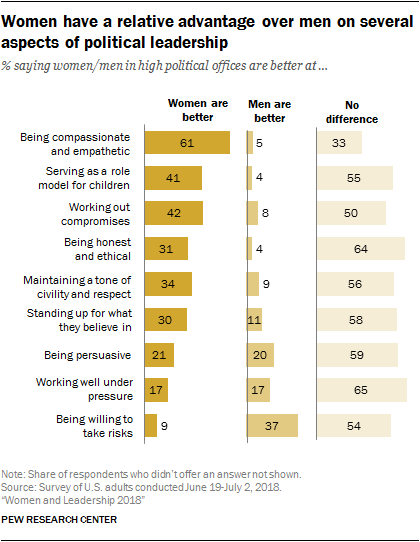 Women have a relative advantage over men on several aspects of political leadership