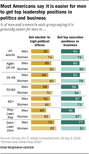 Most Americans say it is easier for men to get top leadership positions in politics and business