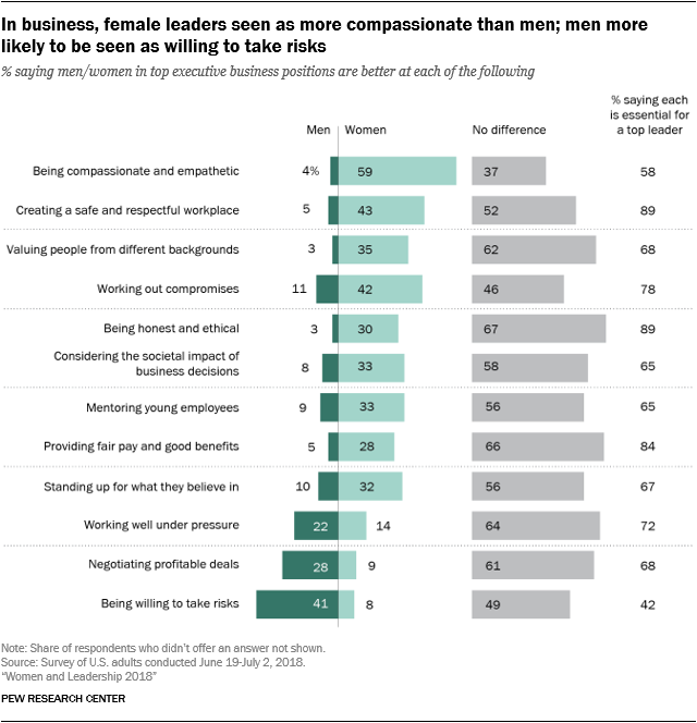 In business, female leaders seen as more compassionate than men; men more likely to be seen as willing to take risks