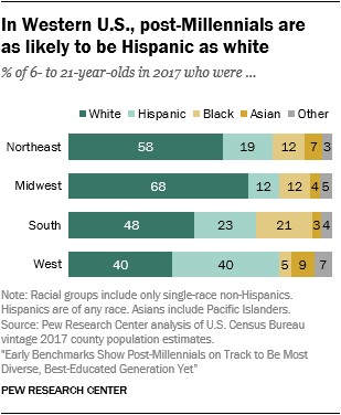 In Western U.S., post-Millennials are as likely to be Hispanic as white