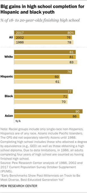 Big gains in high school completion for Hispanic and black youth