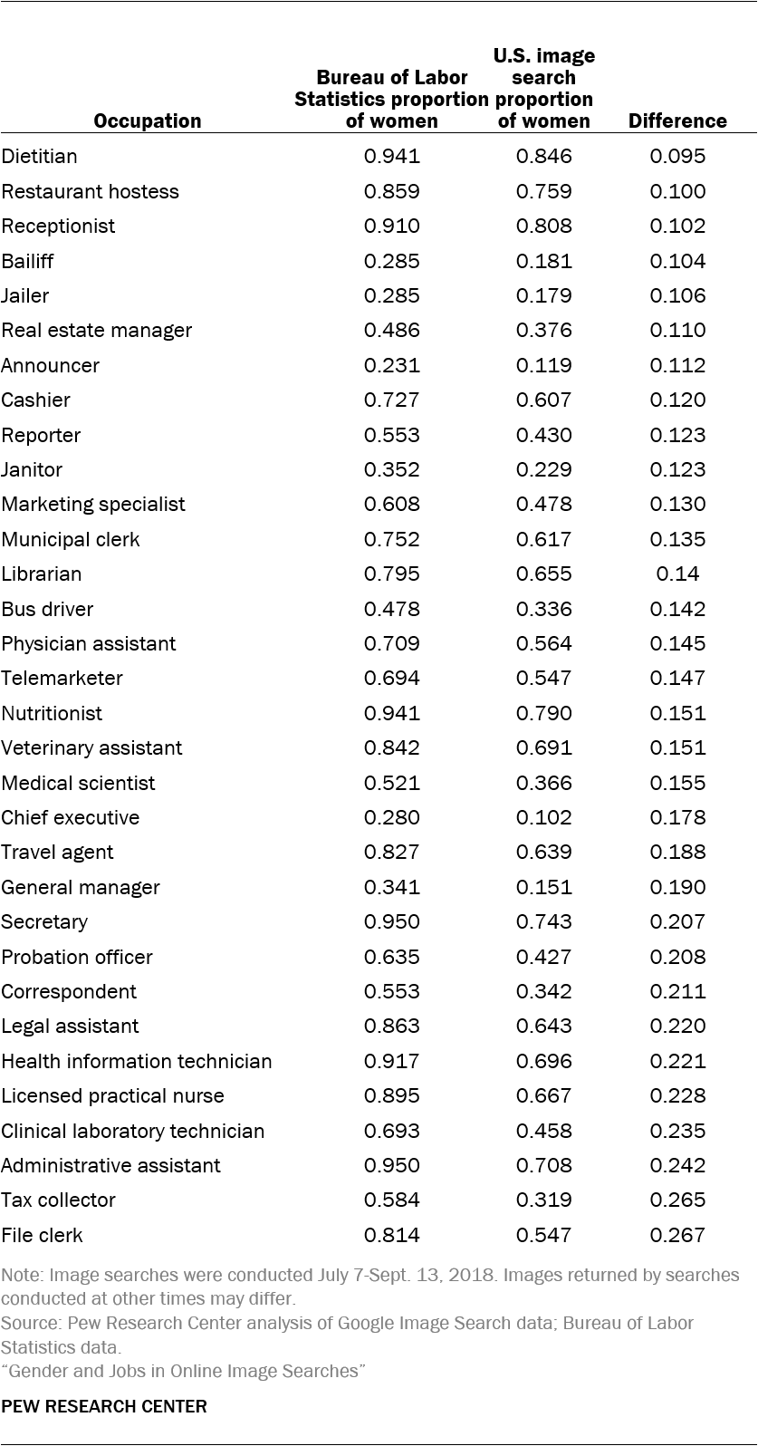 Comparison of BLS data and image search results