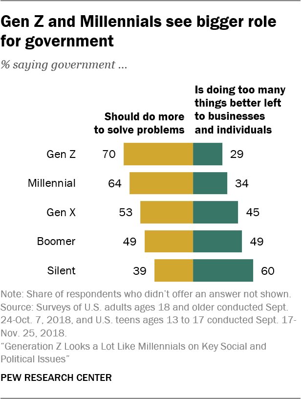 Gen Z and Millennials see bigger role for government