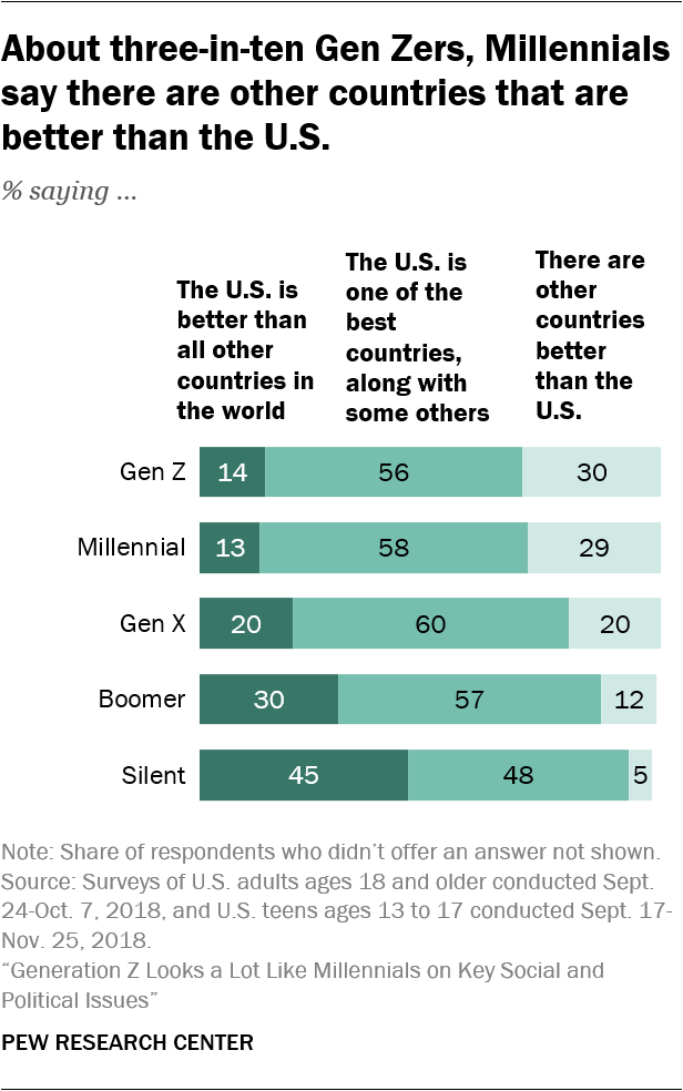 About three-in-ten Gen Zers, Millennials say there are other countries that are better than the U.S.