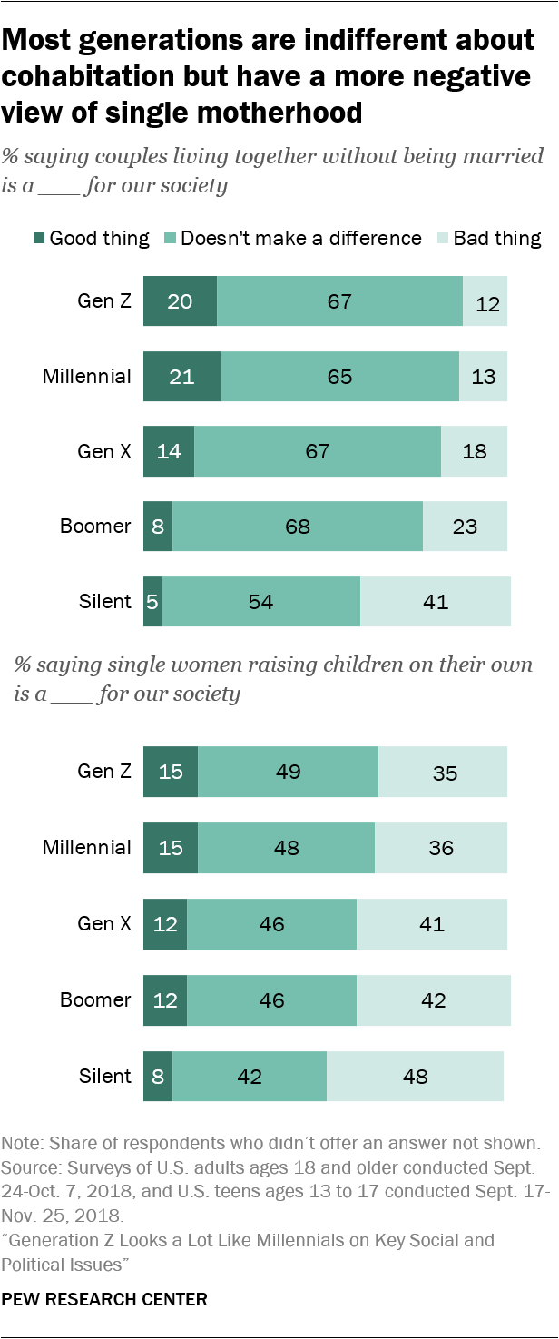 Most generations are indifferent about cohabitation but have a more negative view of single motherhood