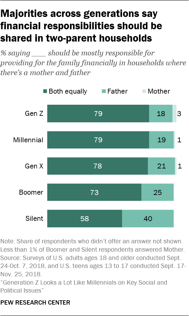 Majorities across generations say financial responsibilities should be shared in two-parent households