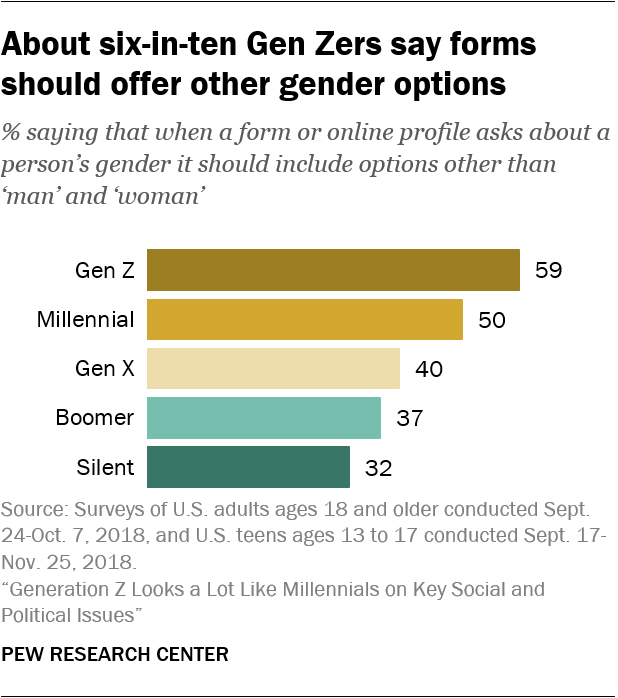 About six-in-ten Gen Zers say forms should offer other gender options