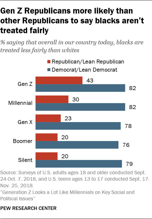 Gen Z Republicans more likely than other Republicans to say blacks aren't treated fairly
