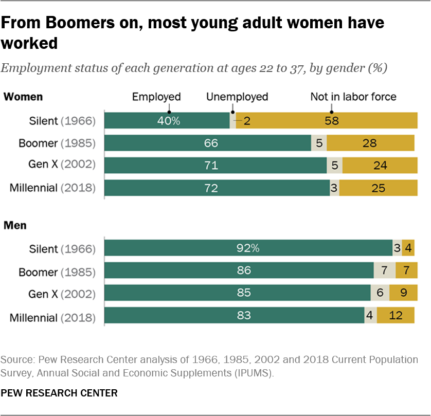 From Boomers on, most young adult women have worked