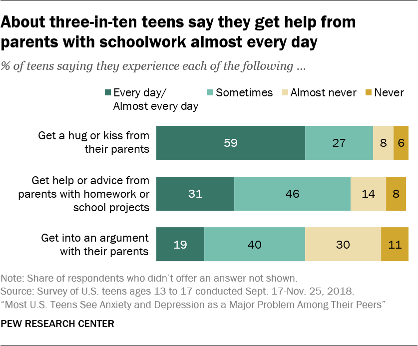About three-in-ten teens say they get help from parents with schoolwork almost every day