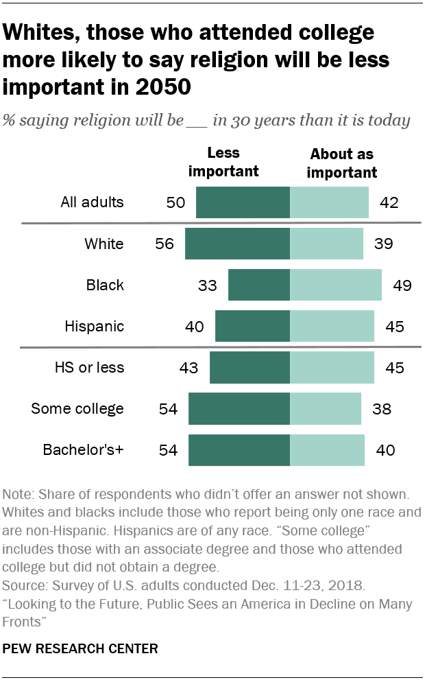 Whites, those who attended college more likely to say religion will be less important in 2050