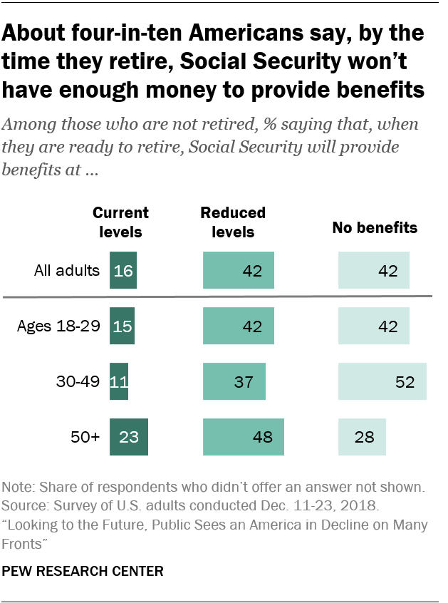 About four-in-ten Americans say, by the time they retire, Social Security won't have enough money to provide benefits
