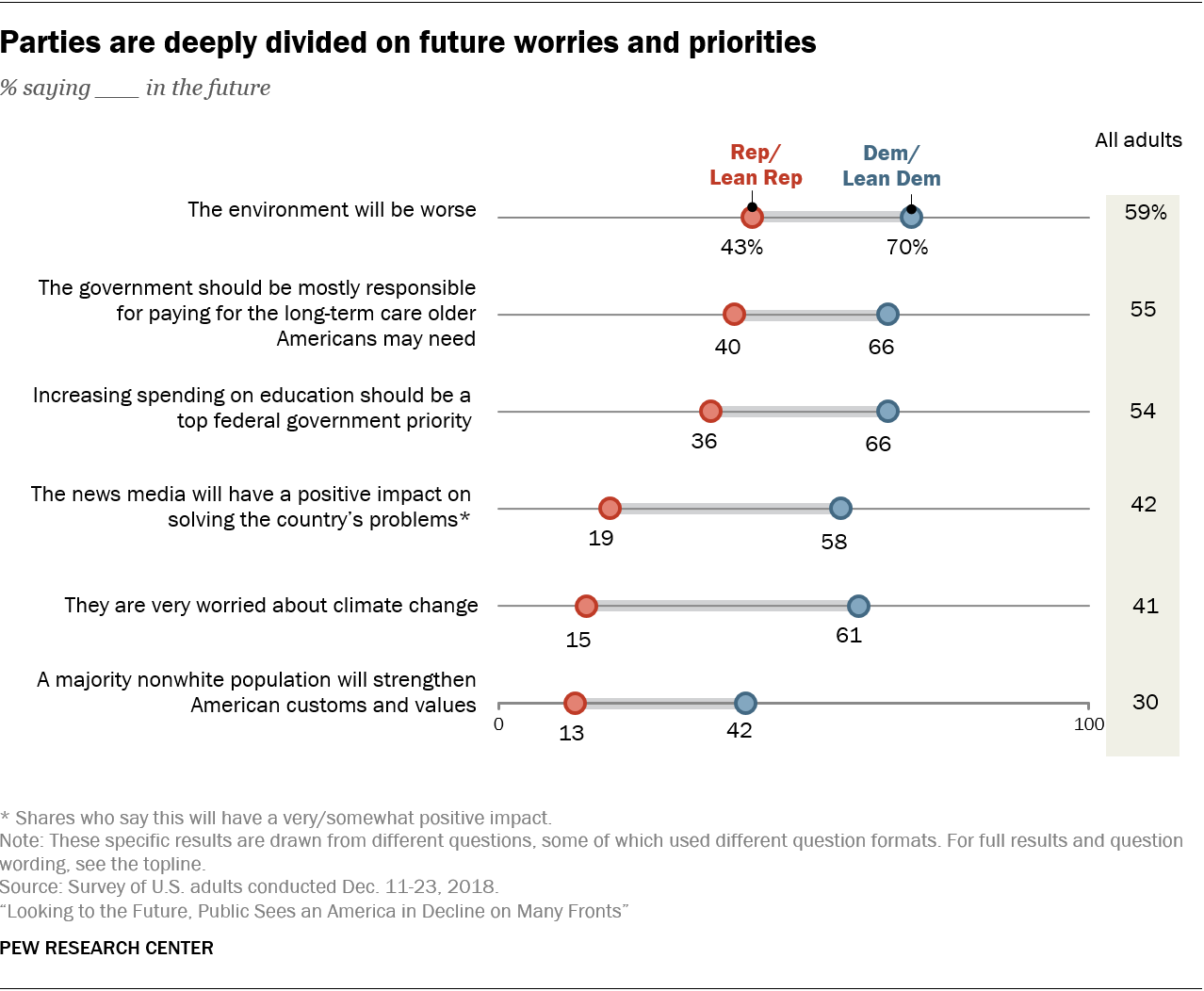 Parties are deeply divided on future worries and priorities