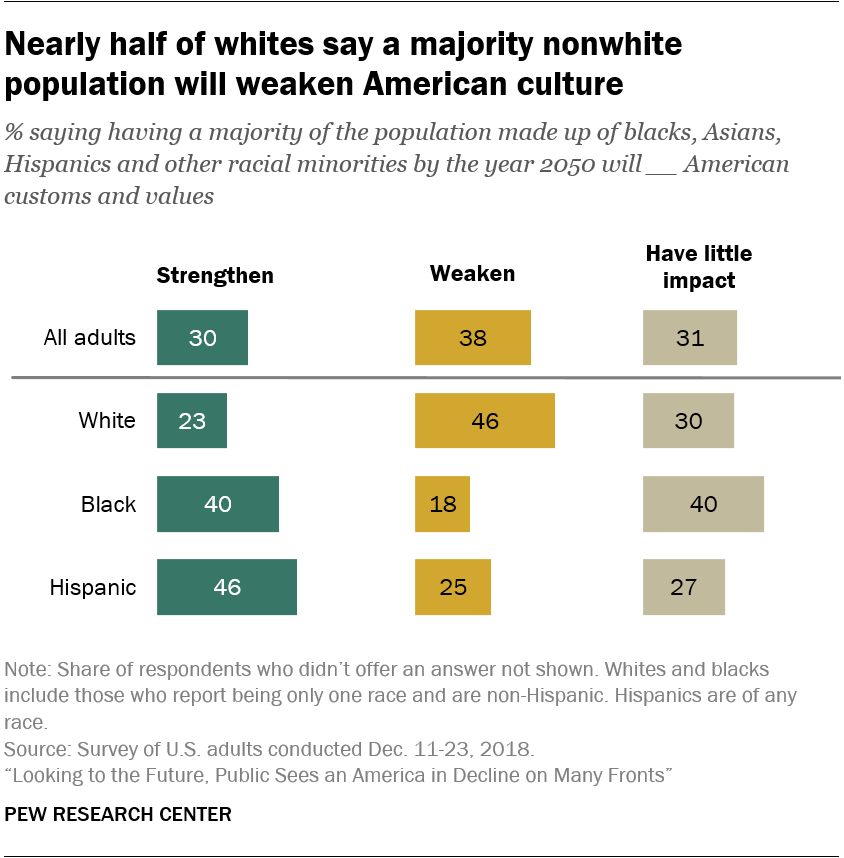 Nearly half of whites say a majority nonwhite population will weaken American culture