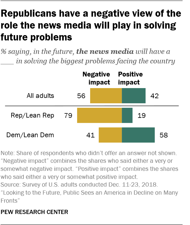Republicans have a negative view of the role the news media will play in solving future problems