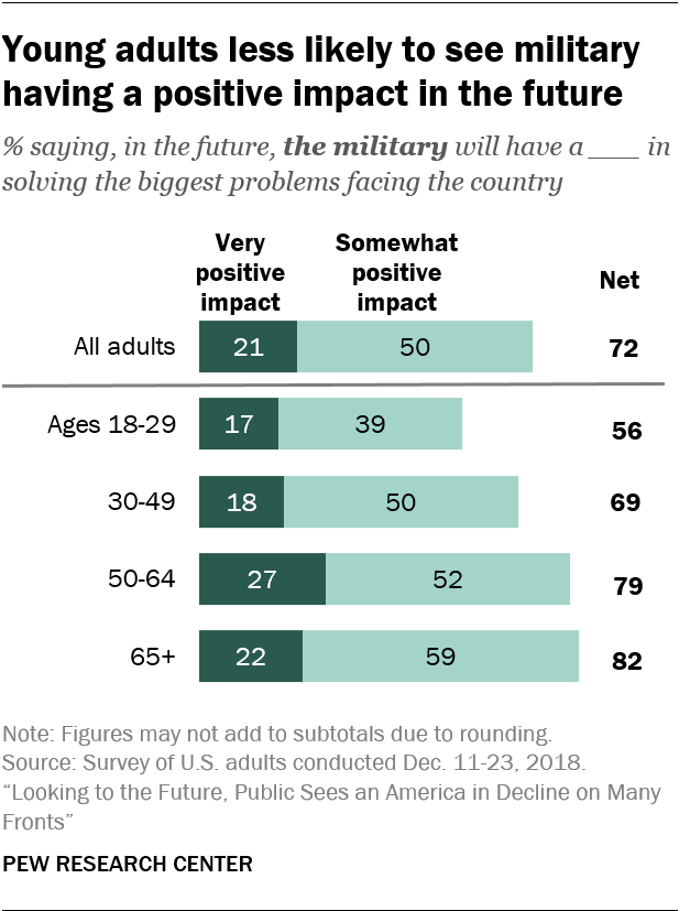 Young adults less likely to see military having a positive impact in the future