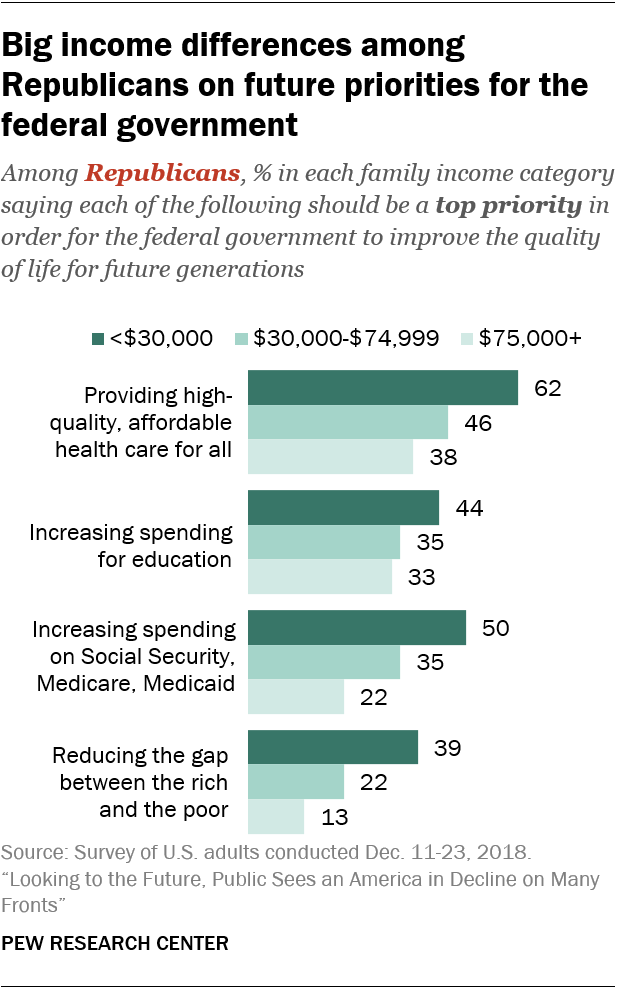Big income differences among Republicans on future priorities for the federal government