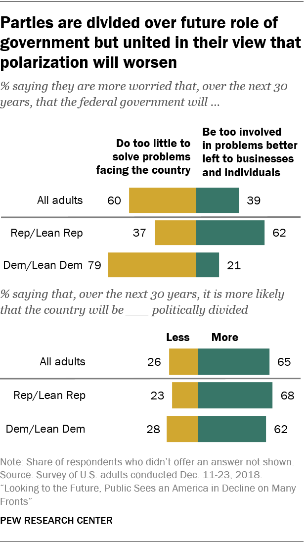 Parties are divided over future role of government but united in their view that polarization will worsen