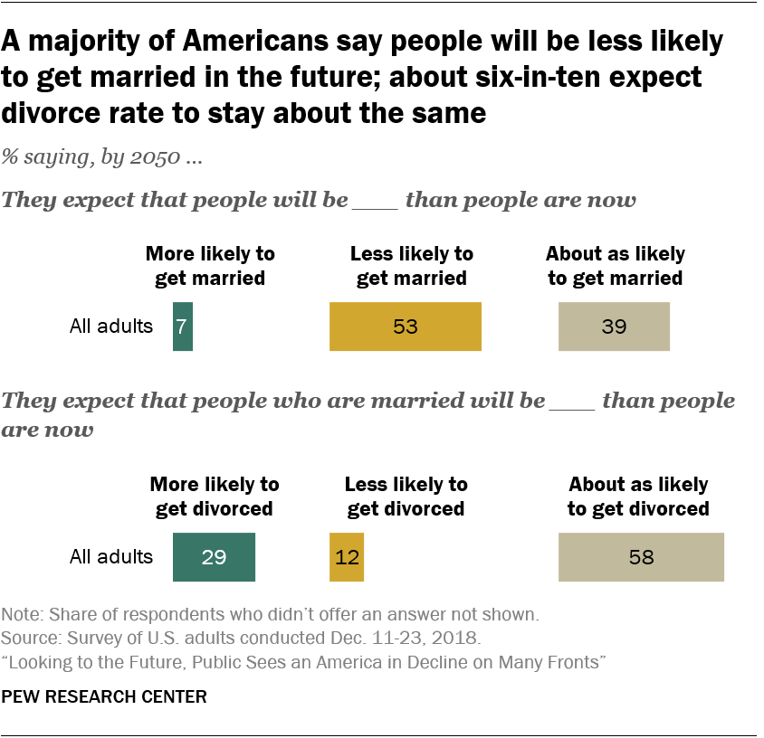 A majority of Americans say people will be less likely to get married in the future; about six-in-ten expect divorce rate to stay about the same