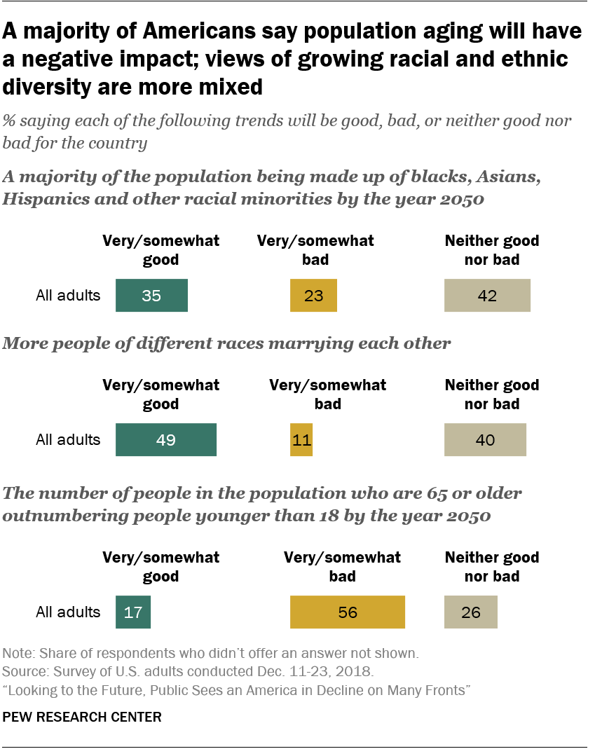A majority of Americans say population aging will have a negative impact; views of growing racial and ethnic diversity are more mixed