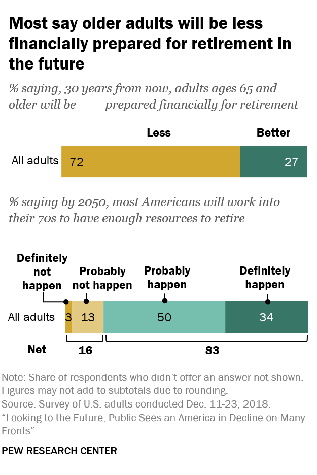 Most say older adults will be less financially prepared for retirement in the future