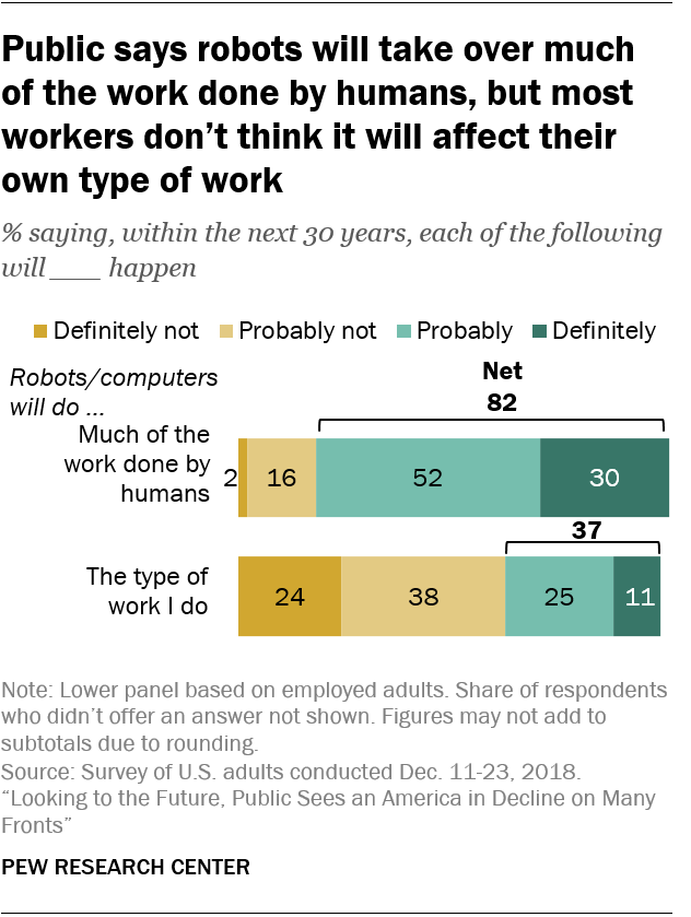 Public says robots will take over much of the work done by humans, but most workers don't think it will affect their own type of work