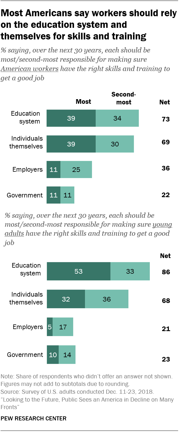 Most Americans say workers should rely on the education system and themselves for skills and training