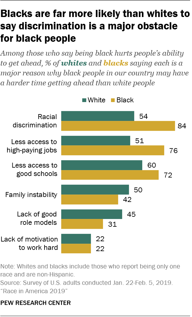 Blacks are far more likely than whites to say discrimination is a major obstacle for black people