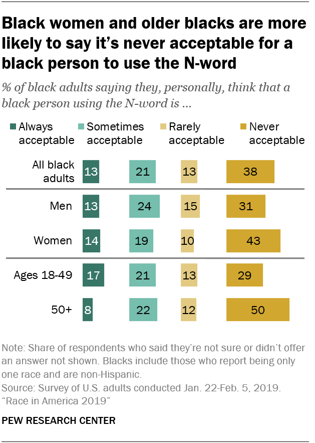 Black women and older blacks are more likely to say it's never acceptable for a black person to use the N-word