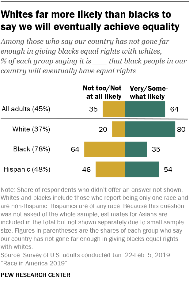 Whites far more likely than blacks to say we will eventually achieve equality