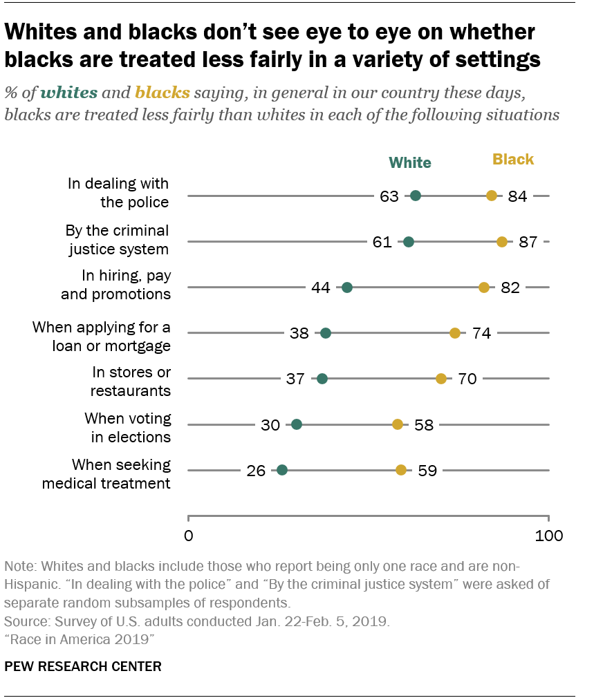 Whites and blacks don't see eye to eye on whether blacks are treated less fairly in a variety of settings