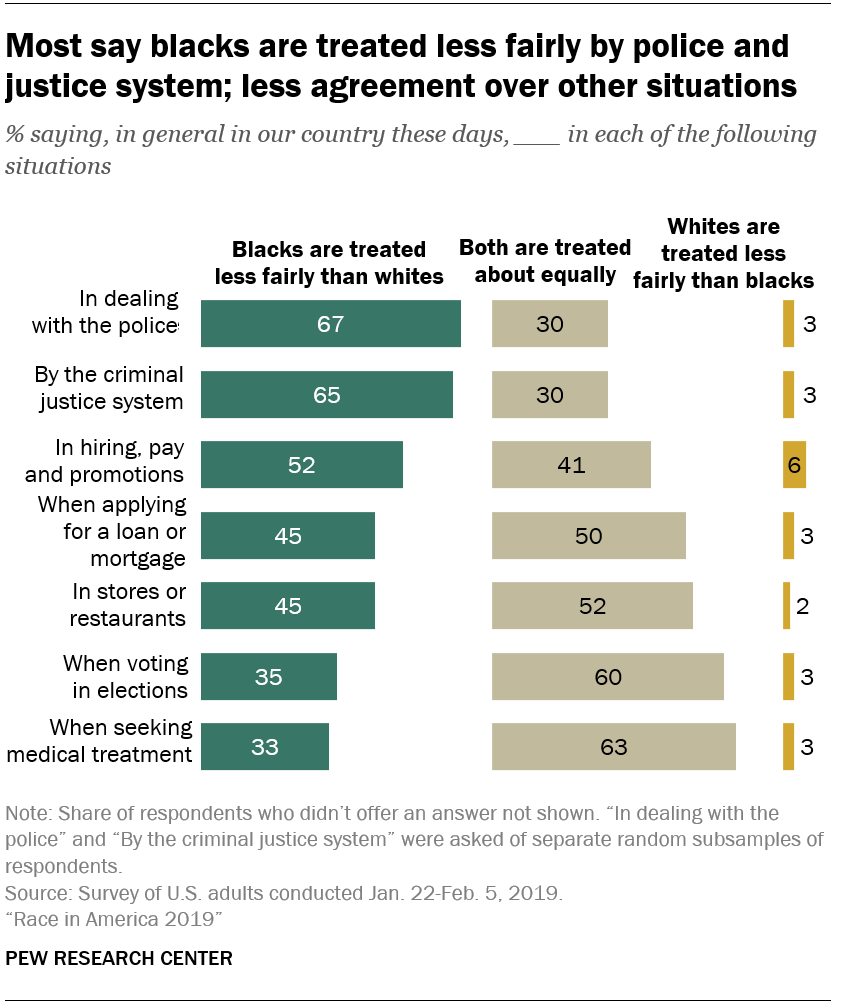 Most say blacks are treated less fairly by police and justice system; less agreement over other situations