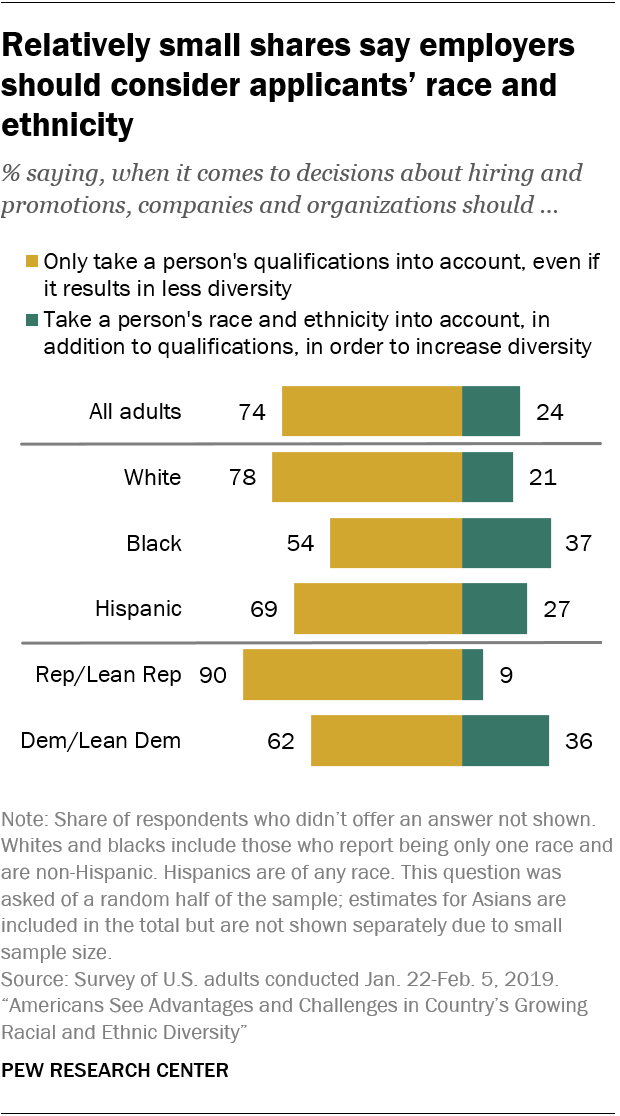 Relatively small shares say employers should consider applicants' race and ethnicity