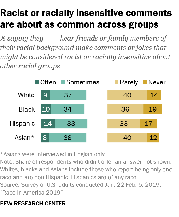 Racist or racially insensitive comments are about as common across groups