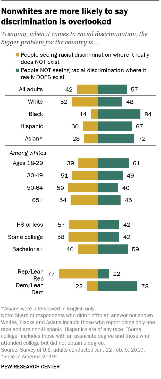 Nonwhites are more likely to say discrimination is overlooked