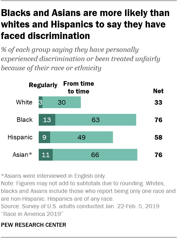 Blacks and Asians are more likely than whites and Hispanics to say they have faced discrimination