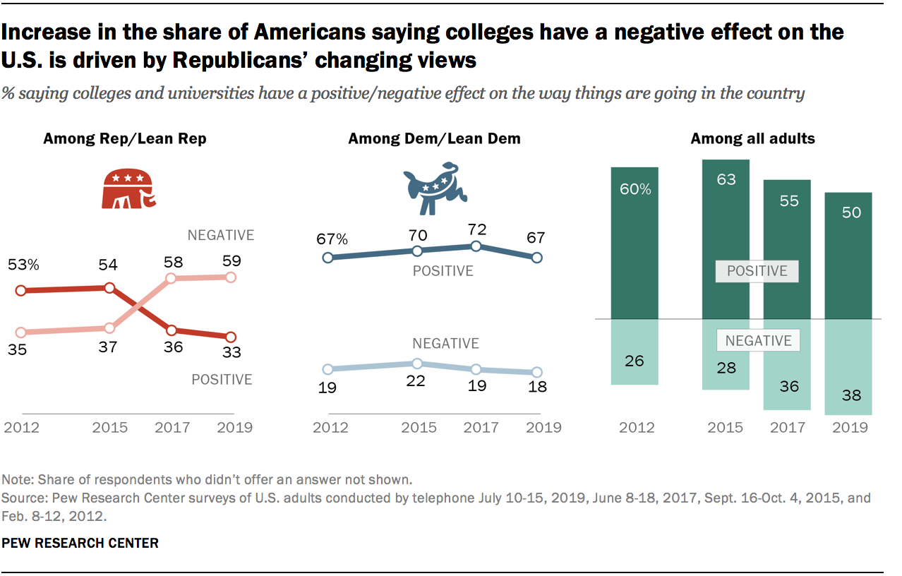 Increase in the share of Americans saying colleges have a negative effect on the U.S. is driven by Republicans' changing views