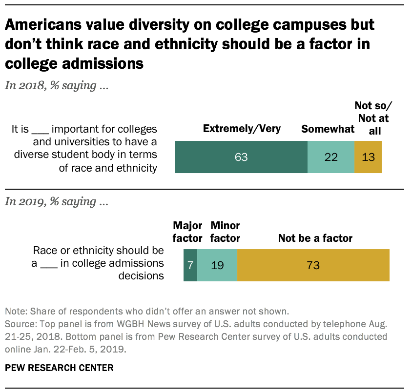 Americans value diversity on college campuses but don't think race and ethnicity should be a factor in college admissions