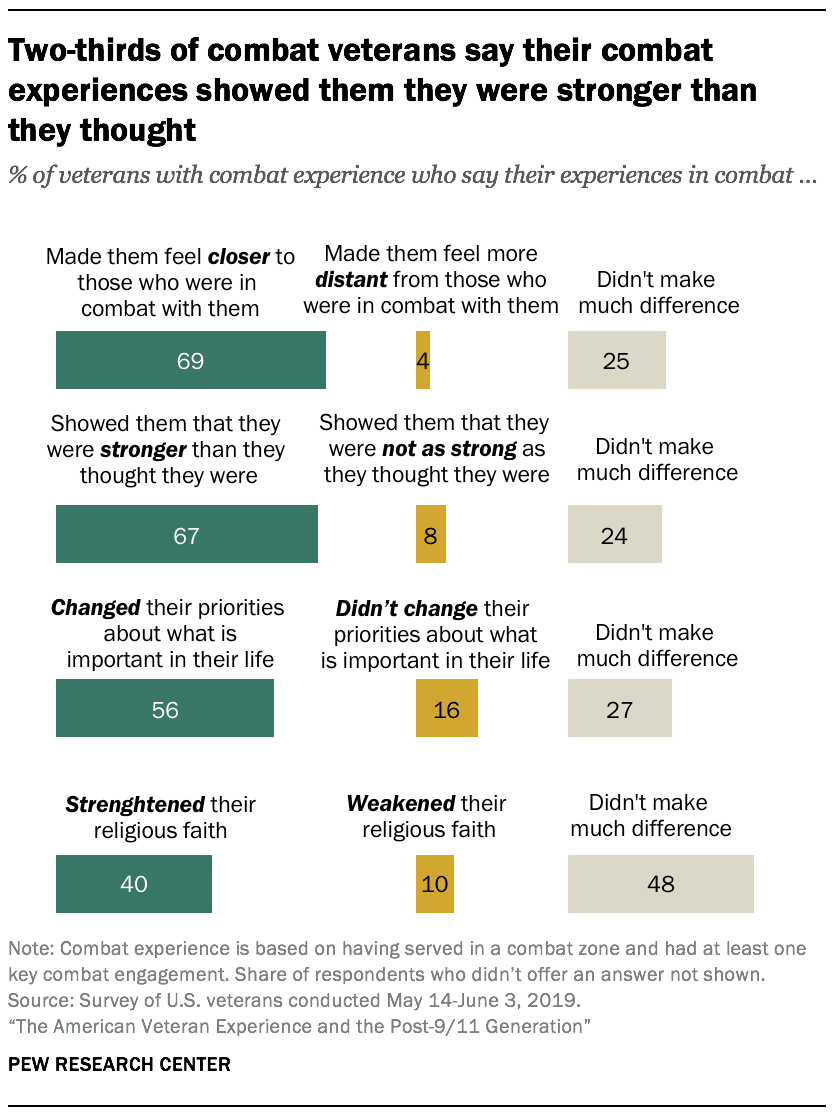 Two-thirds of combat veterans say their combat experiences showed them they were stronger than they thought