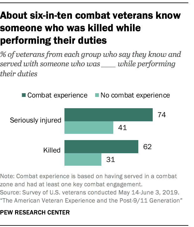 About six-in-ten combat veterans know someone who was killed while performing their duties