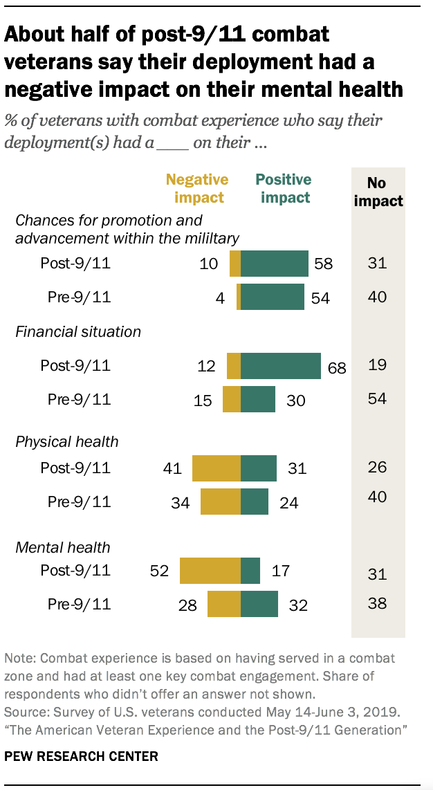 About half of post-9/11 combat veterans say their deployment had a negative impact on their mental health