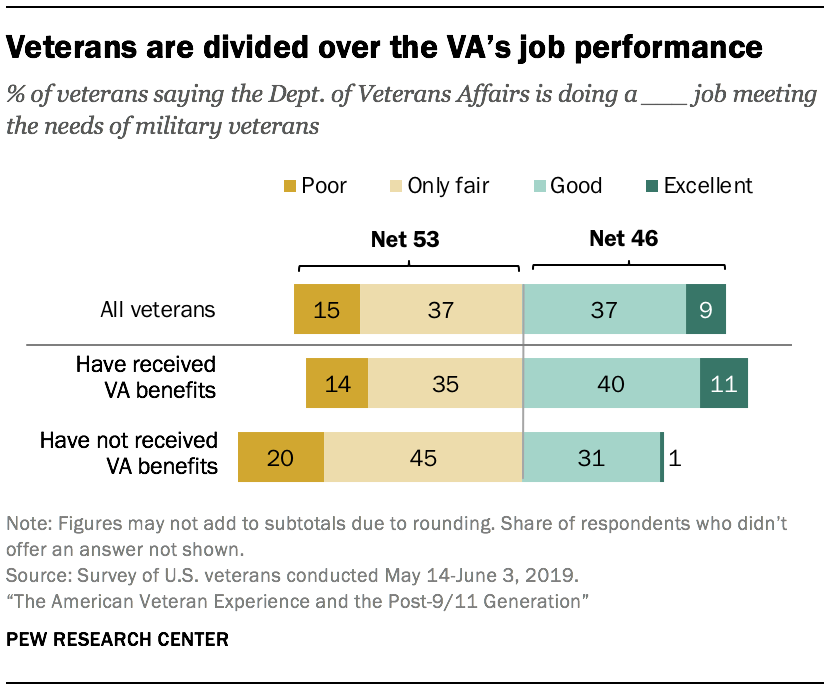 Veterans are divided over the VA's job performance