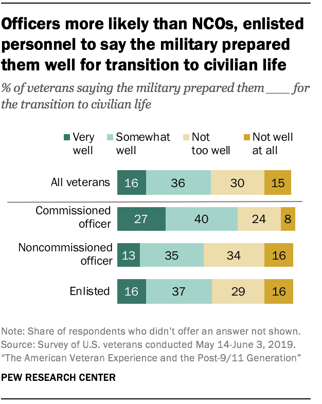 Officers more likely than NCOs, enlisted personnel to say the military prepared them well for transition to civilian life